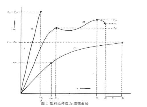 塑料拉伸试验曲线图.jpg